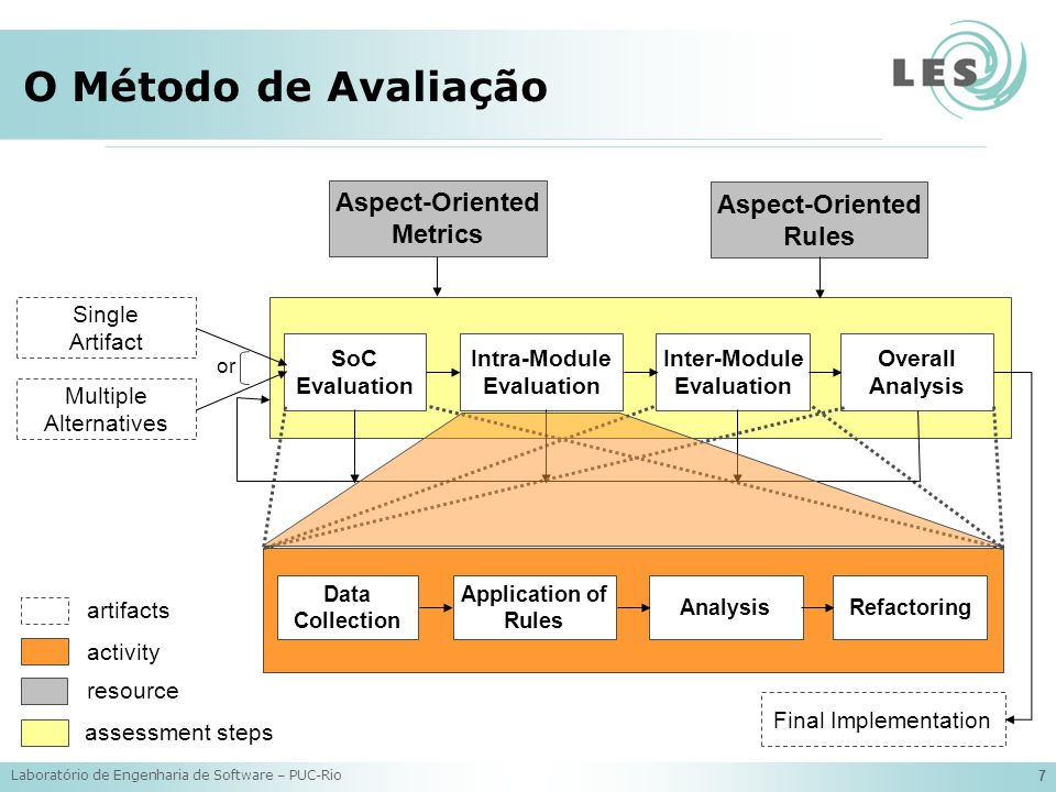 Laboratório de Engenharia de Software – PUC-Rio 7 O Método de Avaliação Multiple Alternatives Aspect-Oriented Rules Single Artifact or Intra-Module Evaluation Inter-Module Evaluation Aspect-Oriented Metrics SoC Evaluation Final Implementation Overall Analysis artifacts activity resource assessment steps Application of Rules Analysis Data Collection Refactoring