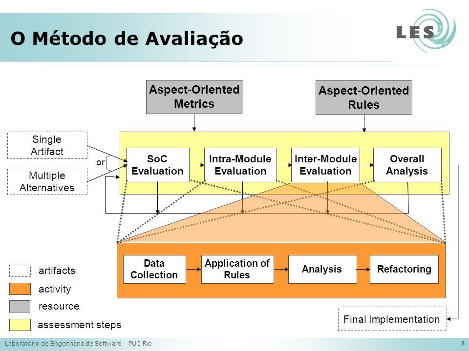 Laboratório de Engenharia de Software – PUC-Rio 19 Regras Heurísticas R05: if (NOAconcern / NOA is high) and (NOOconcern / NOO is high) for all components of HIGHLY SCATTERED CONCERN then POSSIBLE PRIMARY CONCERN R06: if (NOAconcern / NOA is not high) and (NOOconcern / NOO is not high) for one or more components of HIGHLY SCATTERED CONCERN then POSSIBLE SECONDARY CONCERN R07: if (NOAconcern / NOA is high) and (NOOconcern / NOO is high) for all components of LOW SCATTERED CONCERN then POSSIBLE PRIMARY CONCERN R08: if (NOAconcern / NOA is not high) and (NOOconcern / NOO is not high) for one or more components of LOW SCATTERED CONCERN then POSSIBLE SECONDARY CONCERN R05 R06 Highly Scattered Concern Low Scattered Concern Possible Secondary Concern Possible Primary Concern R07 R08