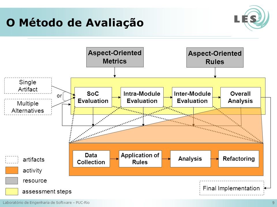 Laboratório de Engenharia de Software – PUC-Rio 9 O Método de Avaliação Multiple Alternatives Aspect-Oriented Rules Single Artifact or Intra-Module Evaluation Inter-Module Evaluation Aspect-Oriented Metrics SoC Evaluation Final Implementation Overall Analysis artifacts activity resource assessment steps Application of Rules Analysis Data Collection Refactoring