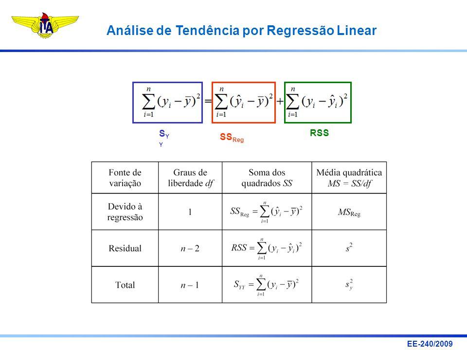 EE-240/2009 Análise de Tendência por Regressão Linear RSS SYYSYY SS Reg