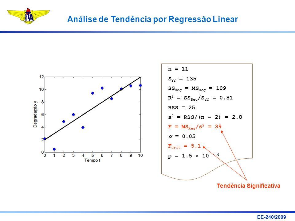 EE-240/2009 Análise de Tendência por Regressão Linear n = 11 S YY = 135 SS Reg = MS Reg = 109 R 2 = SS Reg /S YY = 0.81 RSS = 25 s 2 = RSS/(n – 2) = 2