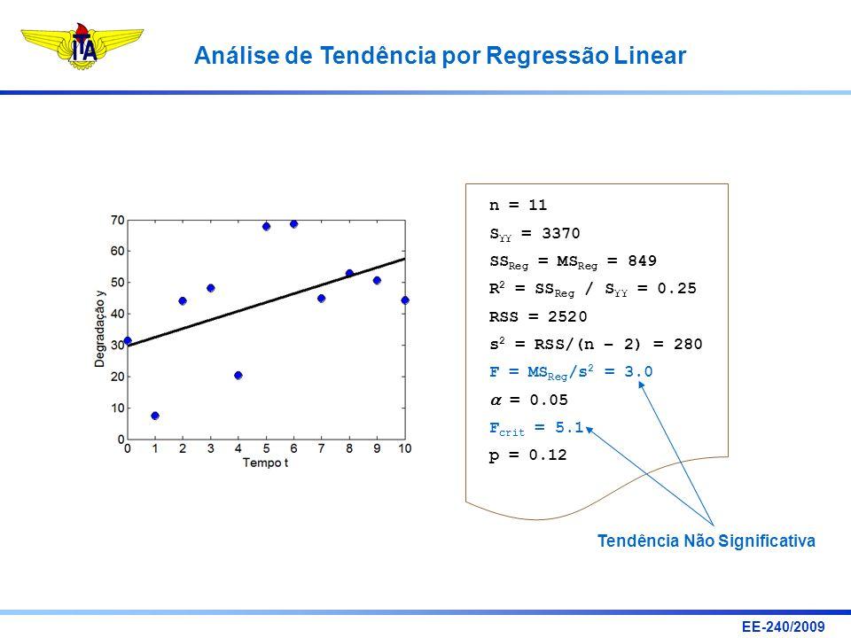 EE-240/2009 Análise de Tendência por Regressão Linear n = 11 S YY = 3370 SS Reg = MS Reg = 849 R 2 = SS Reg / S YY = 0.25 RSS = 2520 s 2 = RSS/(n – 2)