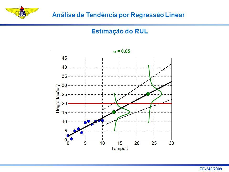 EE-240/2009 Análise de Tendência por Regressão Linear = 0.05 Estimação do RUL