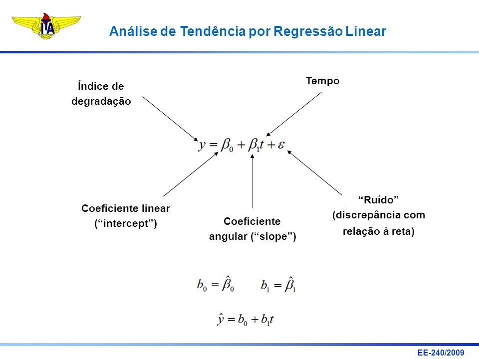 EE-240/2009 Análise de Tendência por Regressão Linear Índice de degradação Tempo Coeficiente linear (intercept) Coeficiente angular (slope) Ruído (dis