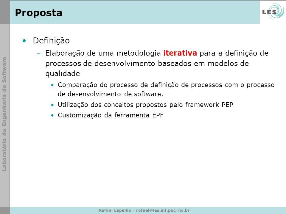 Rafael Espinha - rafael@les.inf.puc-rio.br Proposta Definição –Elaboração de uma metodologia iterativa para a definição de processos de desenvolvimento baseados em modelos de qualidade Comparação do processo de definição de processos com o processo de desenvolvimento de software.