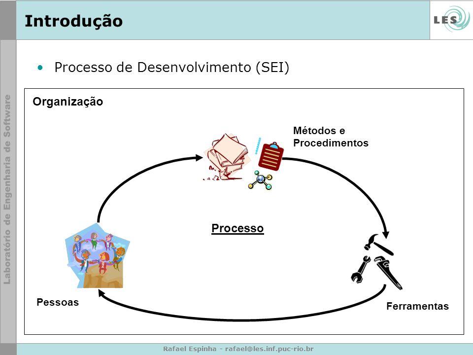 Rafael Espinha - rafael@les.inf.puc-rio.br Introdução Processo de Desenvolvimento (SEI) Métodos e Procedimentos Ferramentas Pessoas Processo Organização