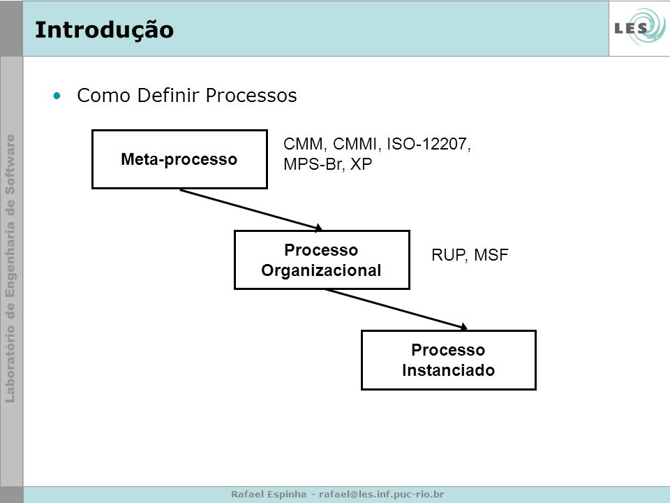 Rafael Espinha - rafael@les.inf.puc-rio.br Introdução Como Definir Processos Meta-processo Processo Organizacional Processo Instanciado CMM, CMMI, ISO-12207, MPS-Br, XP RUP, MSF