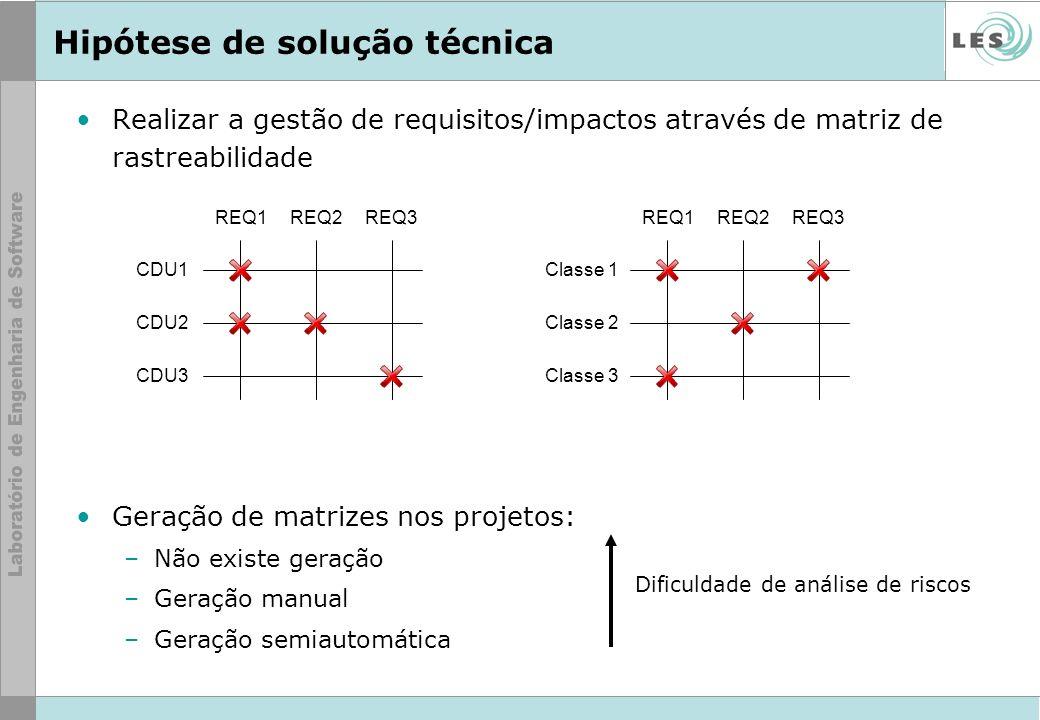 Hipótese de solução técnica Realizar a gestão de requisitos/impactos através de matriz de rastreabilidade Geração de matrizes nos projetos: –Não exist