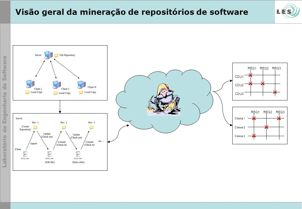Visão geral da mineração de repositórios de software REQ1REQ2REQ3 CDU1 CDU2 CDU3 REQ1REQ2REQ3 Classe 1 Classe 2 Classe 3