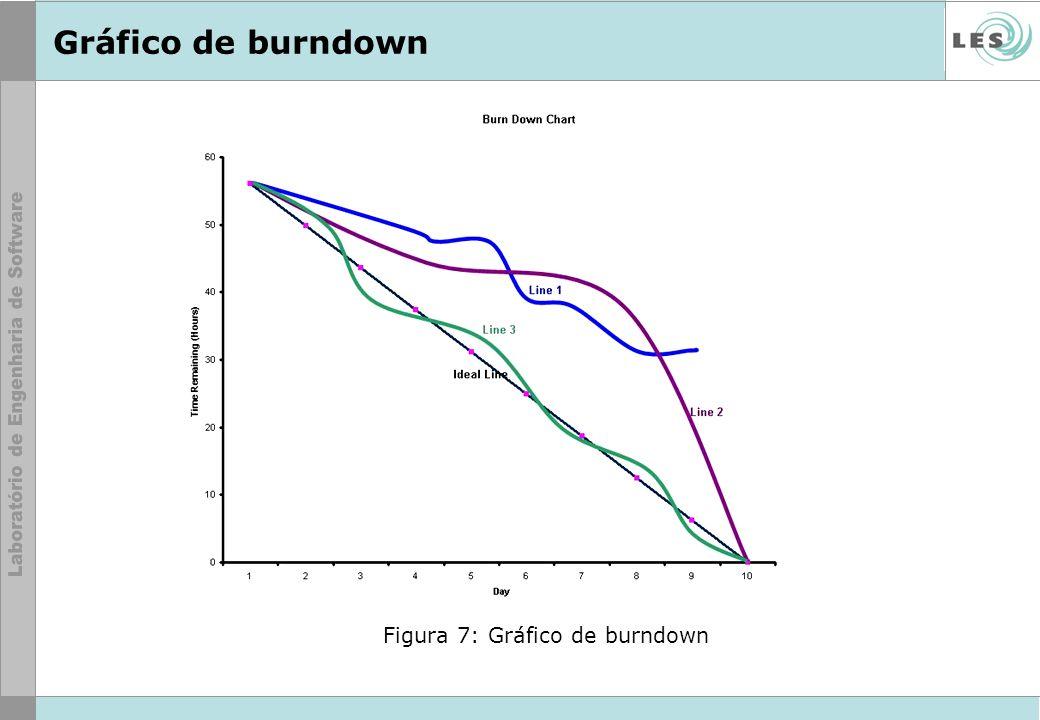 Gráfico de burndown Figura 7: Gráfico de burndown