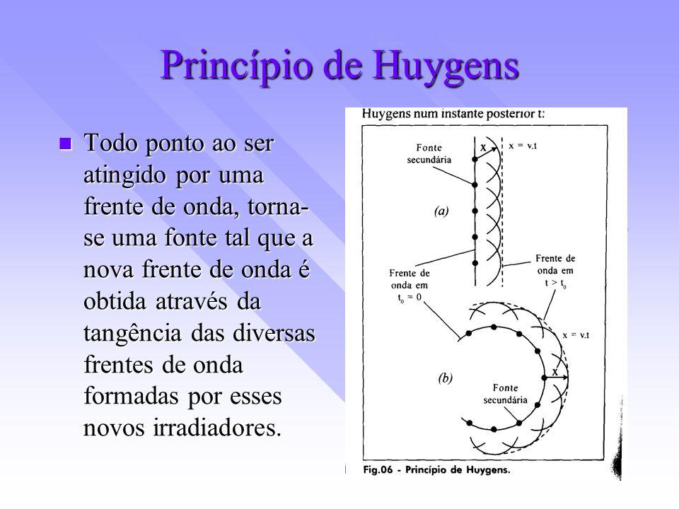 Princípio de Huygens Todo ponto ao ser atingido por uma frente de onda, torna- se uma fonte tal que a nova frente de onda é obtida através da tangênci