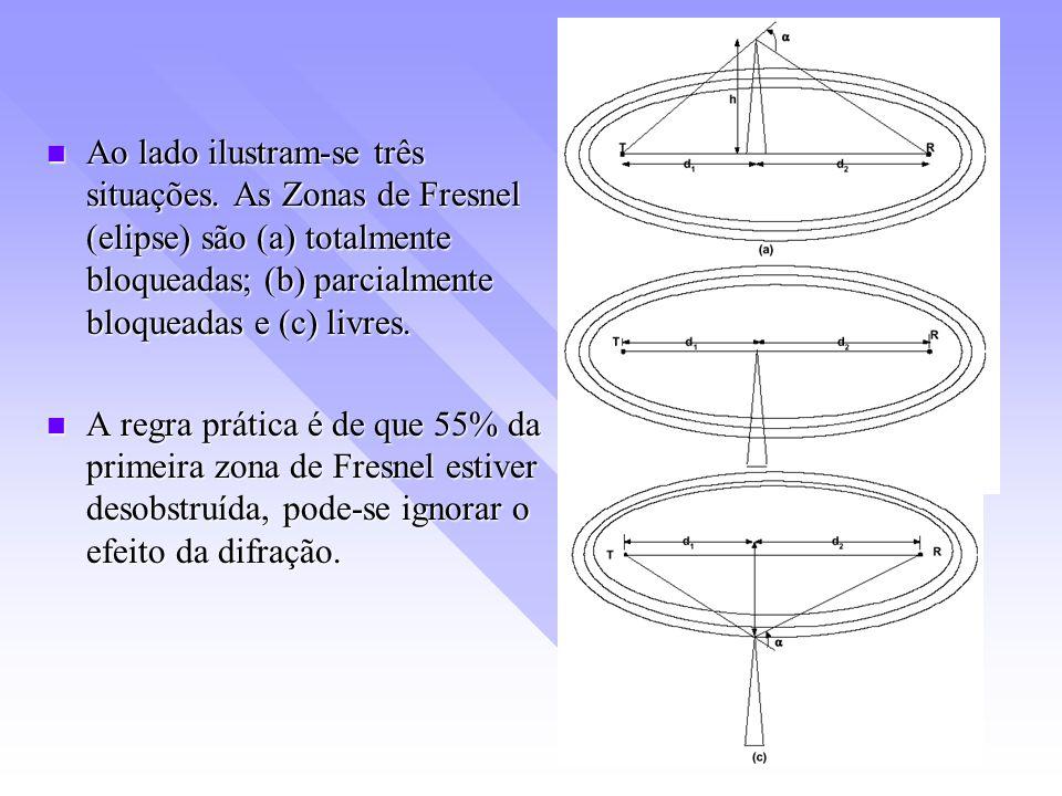 Ao lado ilustram-se três situações. As Zonas de Fresnel (elipse) são (a) totalmente bloqueadas; (b) parcialmente bloqueadas e (c) livres. Ao lado ilus
