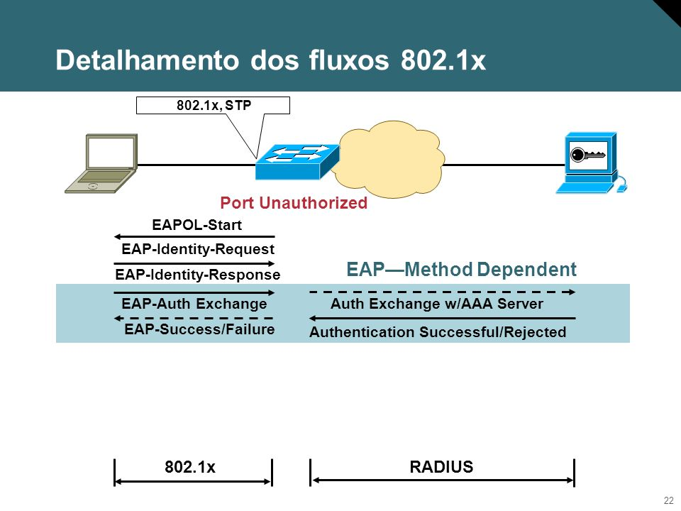 22 802.1x RADIUS EAPMethod Dependent Port Unauthorized 802.1x, STP EAP-Auth Exchange EAP-Identity-Request EAP-Success/Failure EAP-Identity-Response EA