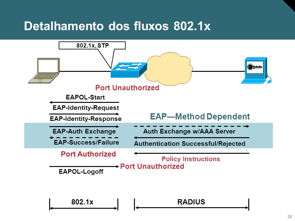 24 802.1x RADIUS EAPMethod Dependent Port Authorized EAPOL-Logoff Port Unauthorized 802.1x, STP EAP-Auth ExchangeAuth Exchange w/AAA Server EAP-Identi