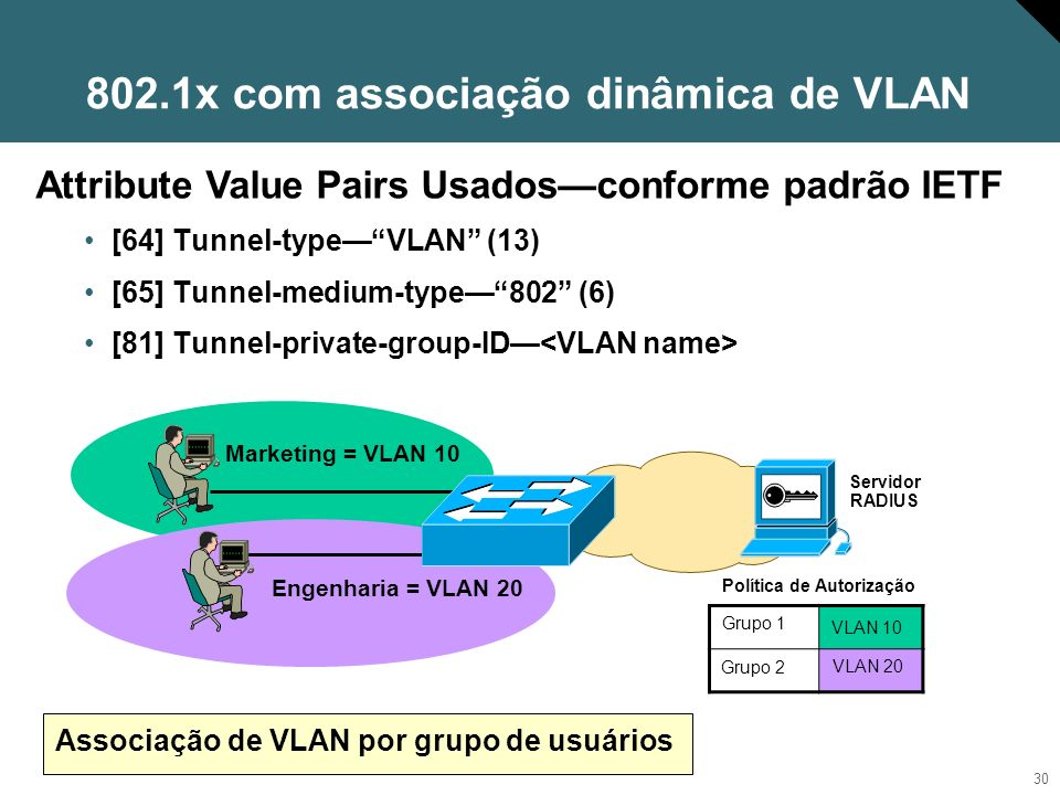 30 802.1x com associação dinâmica de VLAN [64] Tunnel-typeVLAN (13) [65] Tunnel-medium-type802 (6) [81] Tunnel-private-group-ID Marketing = VLAN 10 At