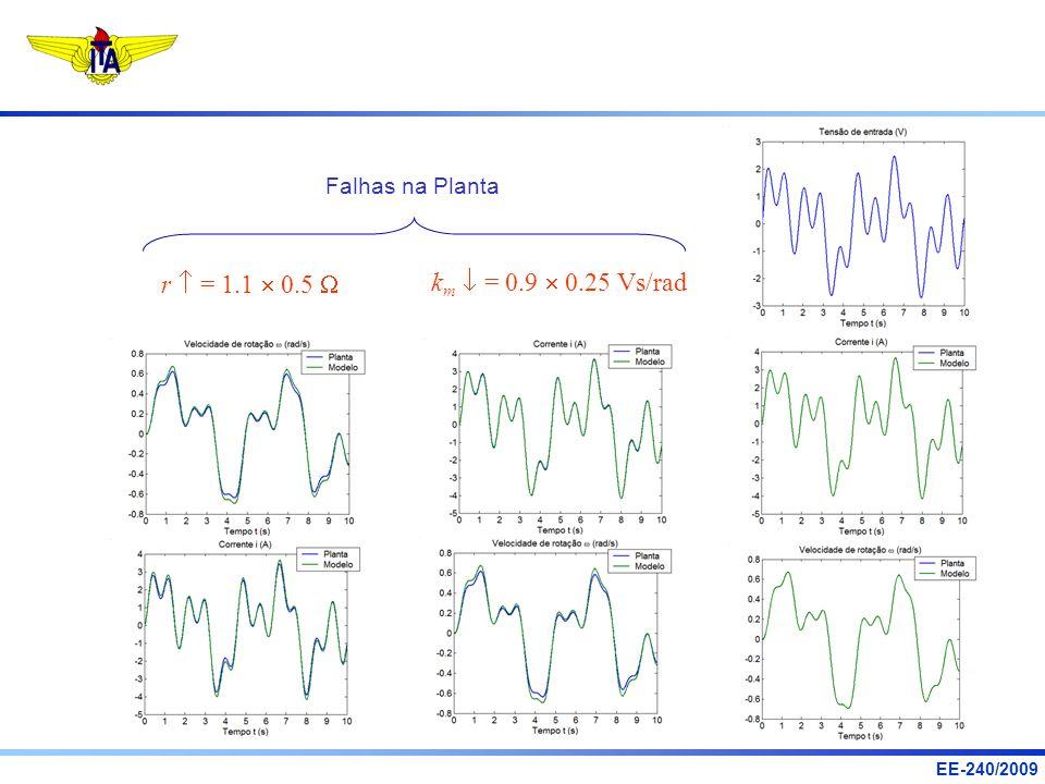 k m = 0.9 0.25 Vs/rad r = 1.1 0.5 Falhas na Planta