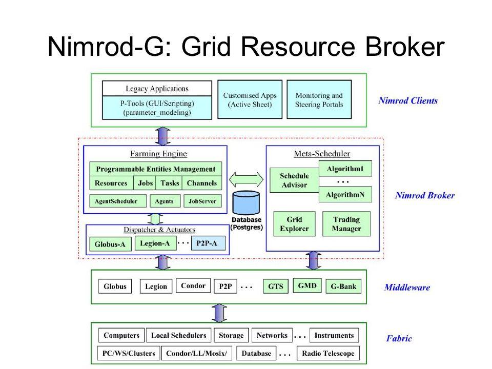 Nimrod-G: Grid Resource Broker