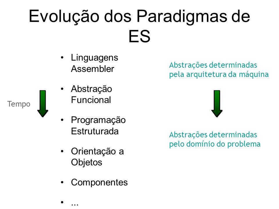 Evolução dos Paradigmas de ES Tempo Abstrações determinadas pela arquitetura da máquina Abstrações determinadas pelo domínio do problema Linguagens As