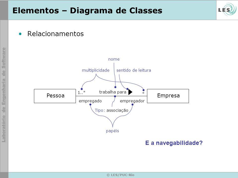 © LES/PUC-Rio Elementos – Diagrama de Classes PessoaEmpresa 1..* Tipo: associação multiplicidade * trabalha para empregado papéis empregador sentido d