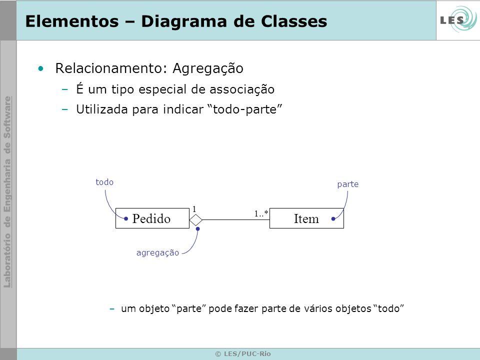 © LES/PUC-Rio Elementos – Diagrama de Classes Relacionamento: Agregação –É um tipo especial de associação –Utilizada para indicar todo-parte –um objet