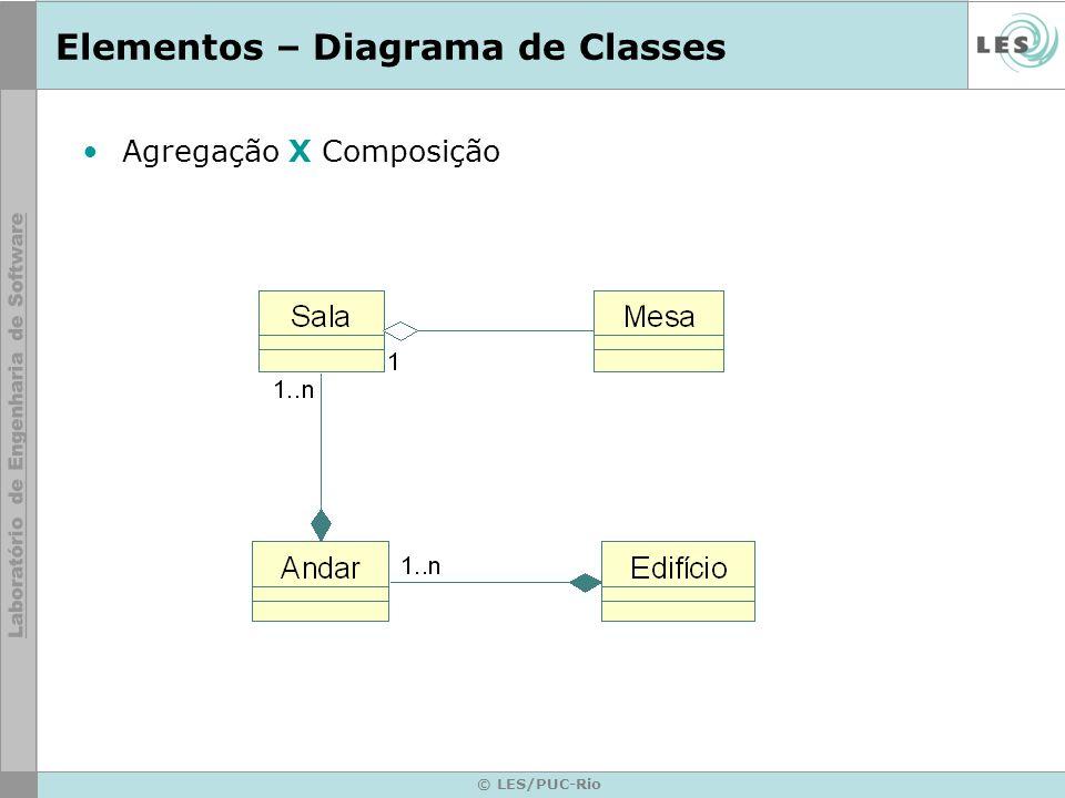 © LES/PUC-Rio Elementos – Diagrama de Classes Agregação X Composição