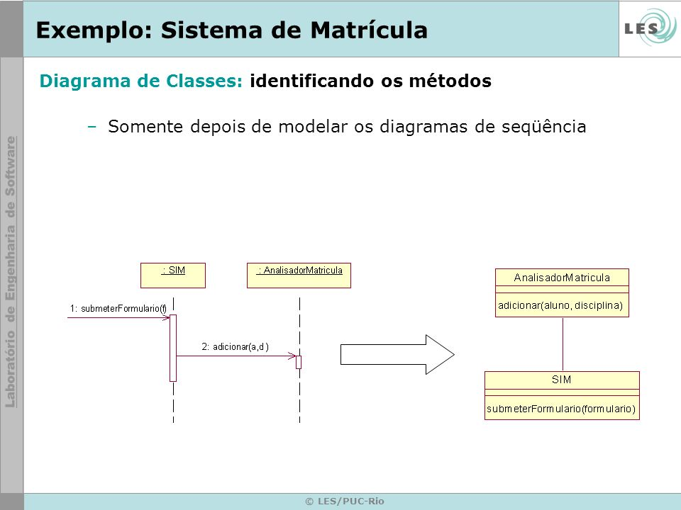© LES/PUC-Rio Exemplo: Sistema de Matrícula –Somente depois de modelar os diagramas de seqüência Diagrama de Classes: identificando os métodos