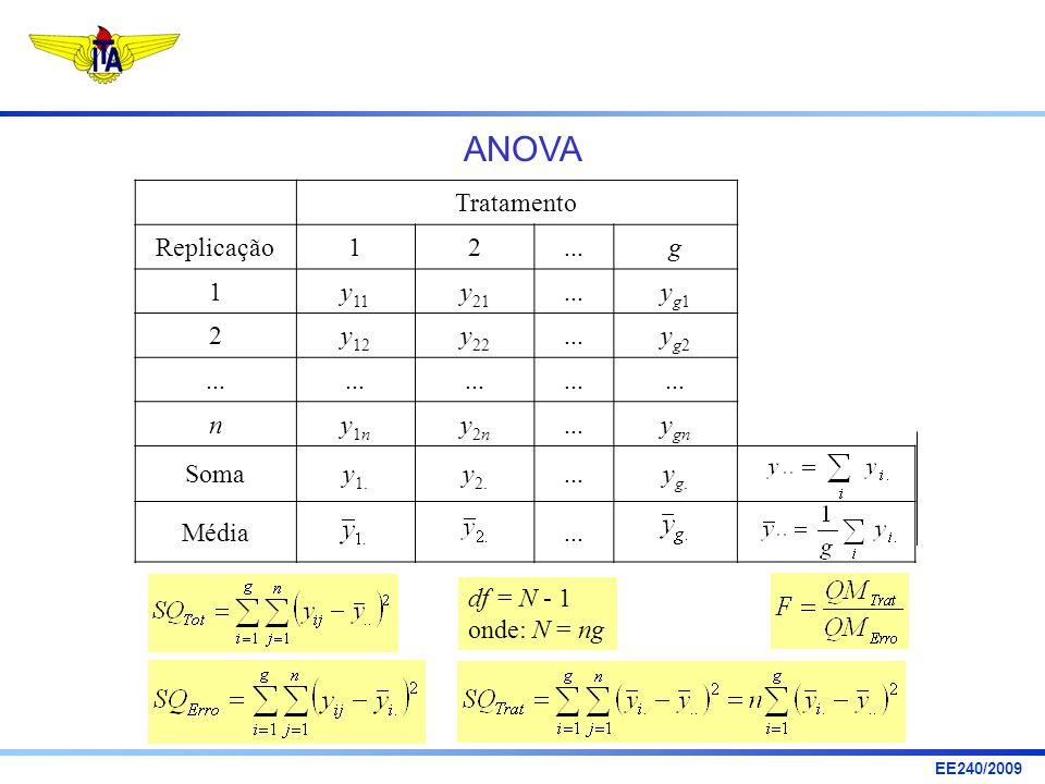 EE240/2009 Tratamento Replicação12...g 1y 11 y 21...yg1yg1 2y 12 y 22...yg2yg2 ny1ny1n y2ny2n y gn Somay 1. y 2....yg.yg. Média... df = N - 1 onde: N