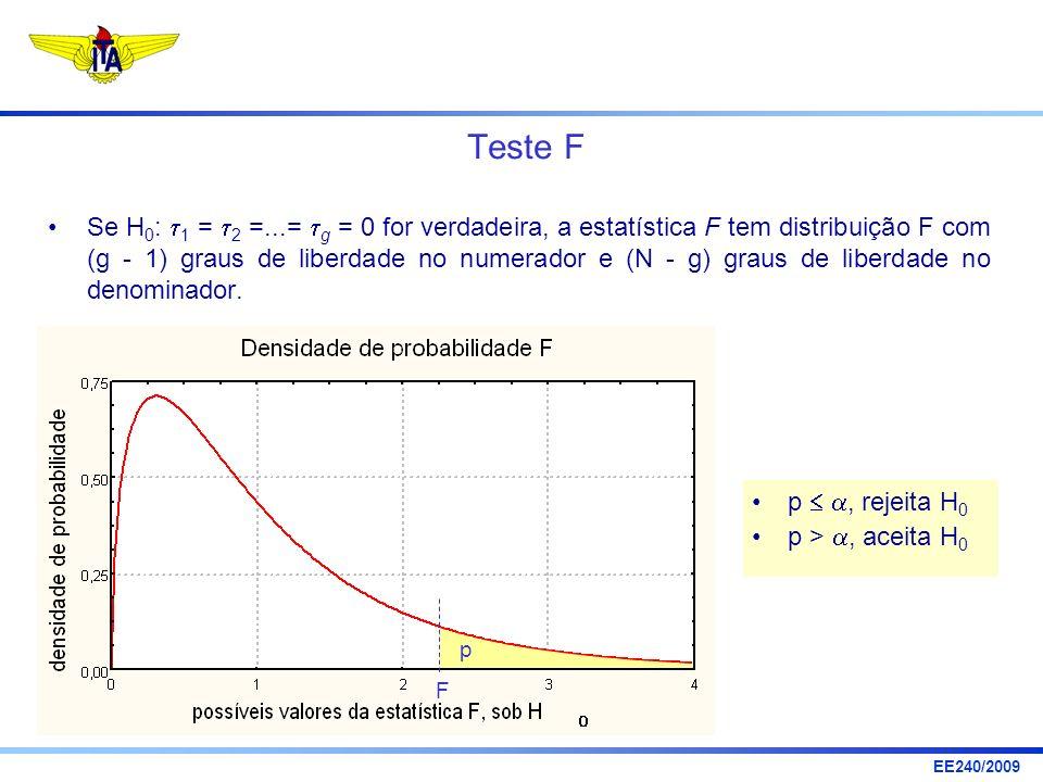 EE240/2009 Teste F Se H 0 : 1 = 2 =...= g = 0 for verdadeira, a estatística F tem distribuição F com (g - 1) graus de liberdade no numerador e (N - g)