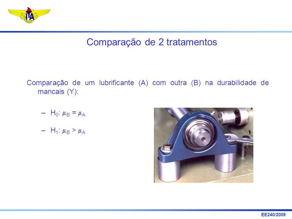 EE240/2009 Comparação de 2 tratamentos Comparação de um lubrificante (A) com outra (B) na durabilidade de mancais (Y): –H 0 : B = A –H 1 : B > A
