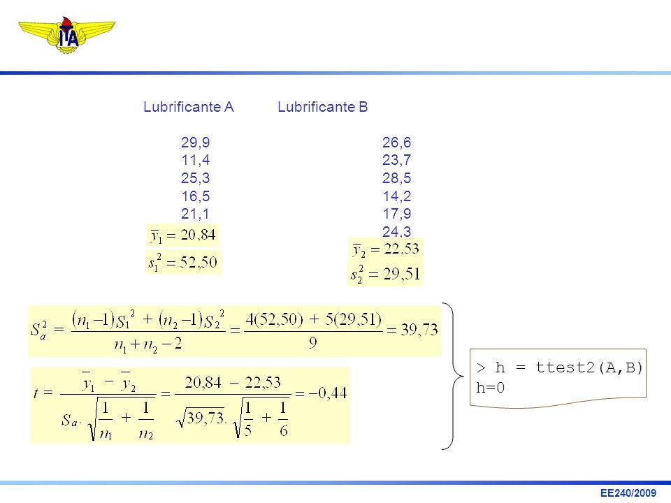 EE240/2009 Lubrificante A Lubrificante B 29,926,6 11,423,7 25,328,5 16,514,2 21,117,9 24,3 > h = ttest2(A,B) h=0