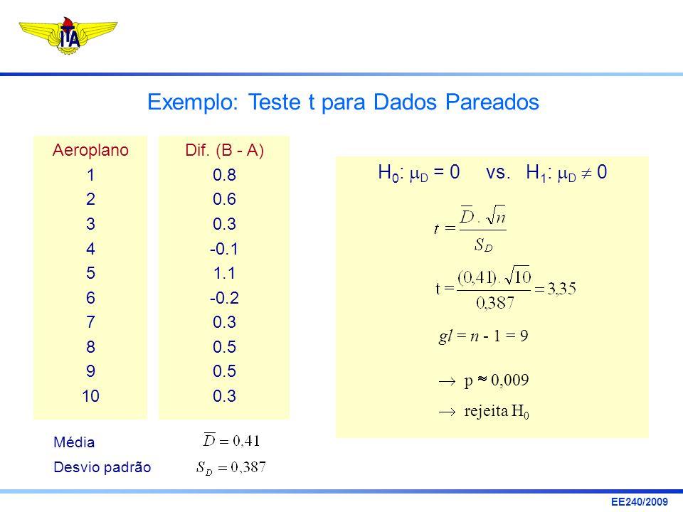 EE240/2009 Exemplo: Teste t para Dados Pareados Aeroplano 1 2 3 4 5 6 7 8 9 10 Dif. (B - A) 0.8 0.6 0.3 -0.1 1.1 -0.2 0.3 0.5 0.3 H 0 : D = 0 vs. H 1
