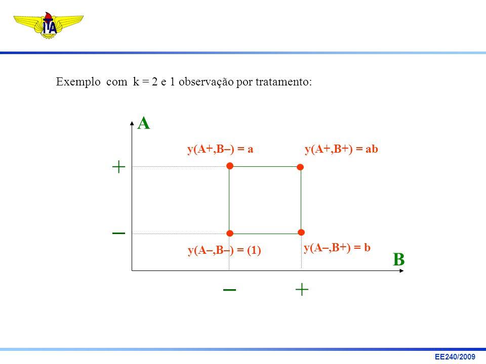 EE240/2009 Exemplo com k = 2 e 1 observação por tratamento: A B + + y(A+,B–) = ay(A+,B+) = ab y(A–,B+) = b y(A–,B–) = (1)