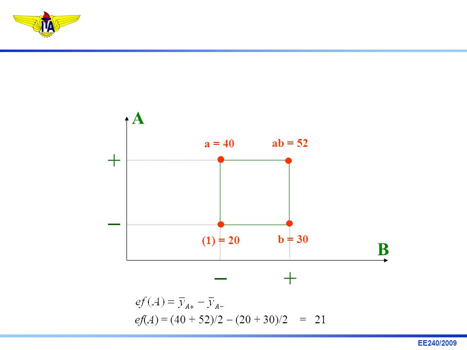 EE240/2009 ef(A) = (40 + 52)/2 (20 + 30)/2 = 21 A B + + a = 40 ab = 52 b = 30 (1) = 20
