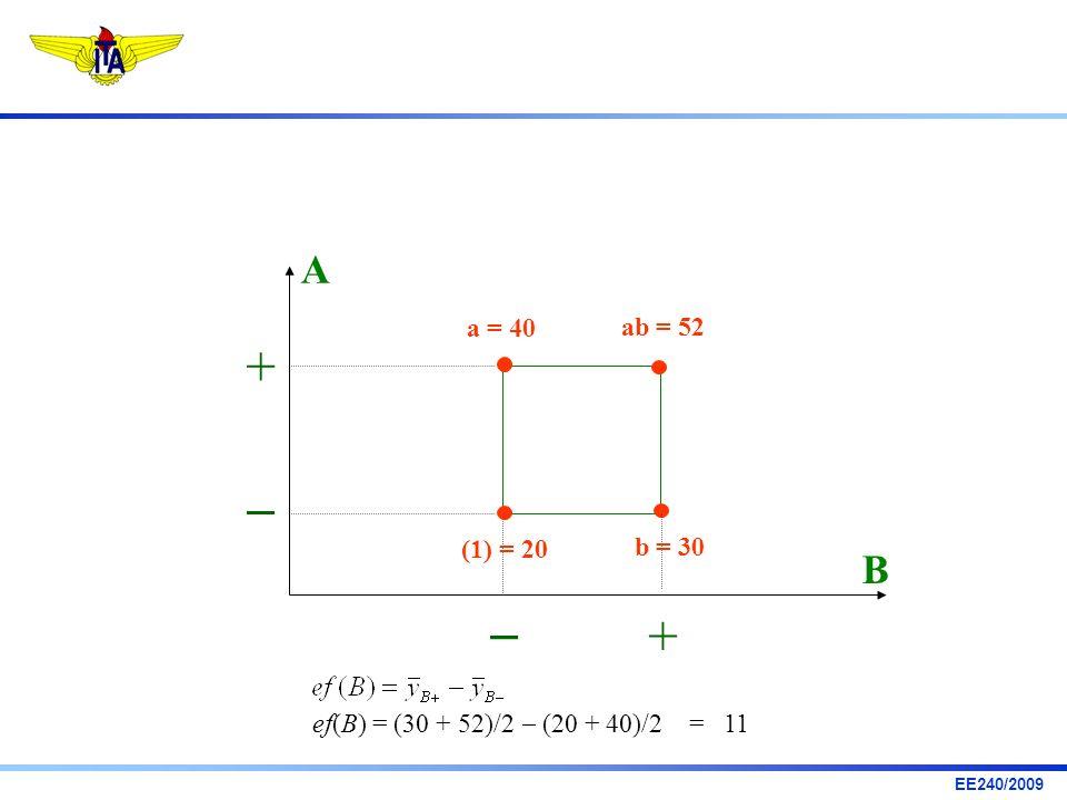 EE240/2009 ef(B) = (30 + 52)/2 (20 + 40)/2 = 11 A B + a = 40 ab = 52 b = 30 (1) = 20 +