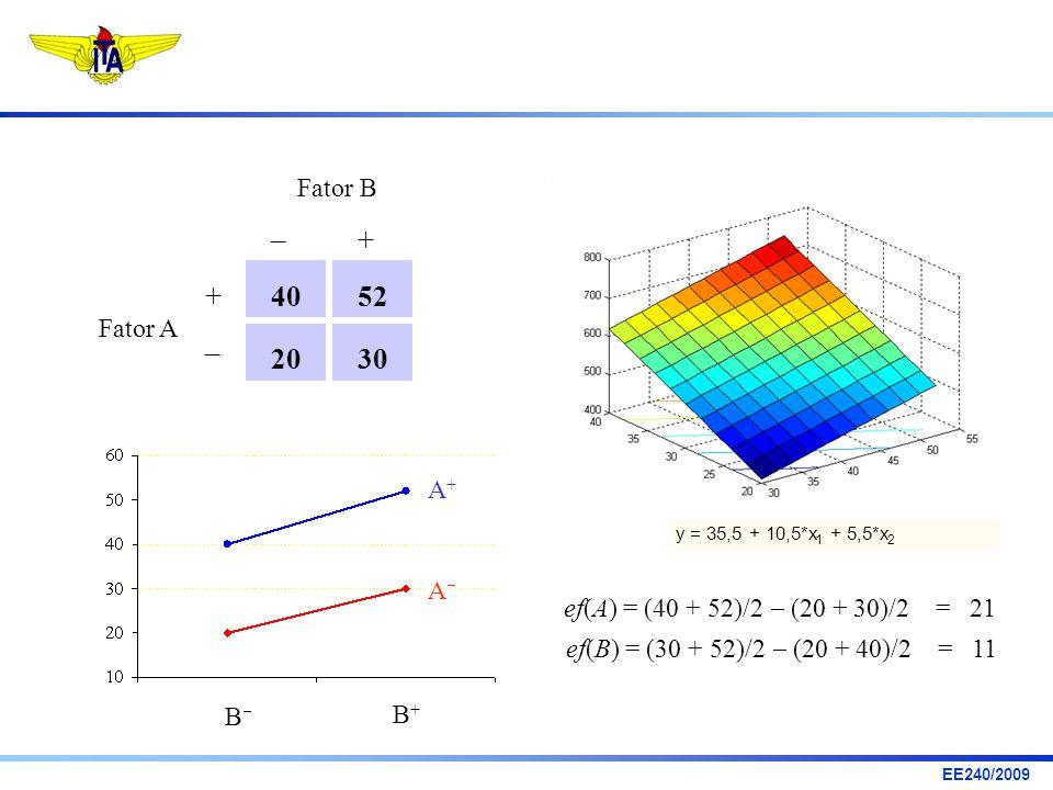 EE240/2009 ef(B) = (30 + 52)/2 (20 + 40)/2 = 11 ef(A) = (40 + 52)/2 (20 + 30)/2 = 21 4052 3020 –+ Fator A Fator B – + y = 35,5 + 10,5*x 1 + 5,5*x 2 B