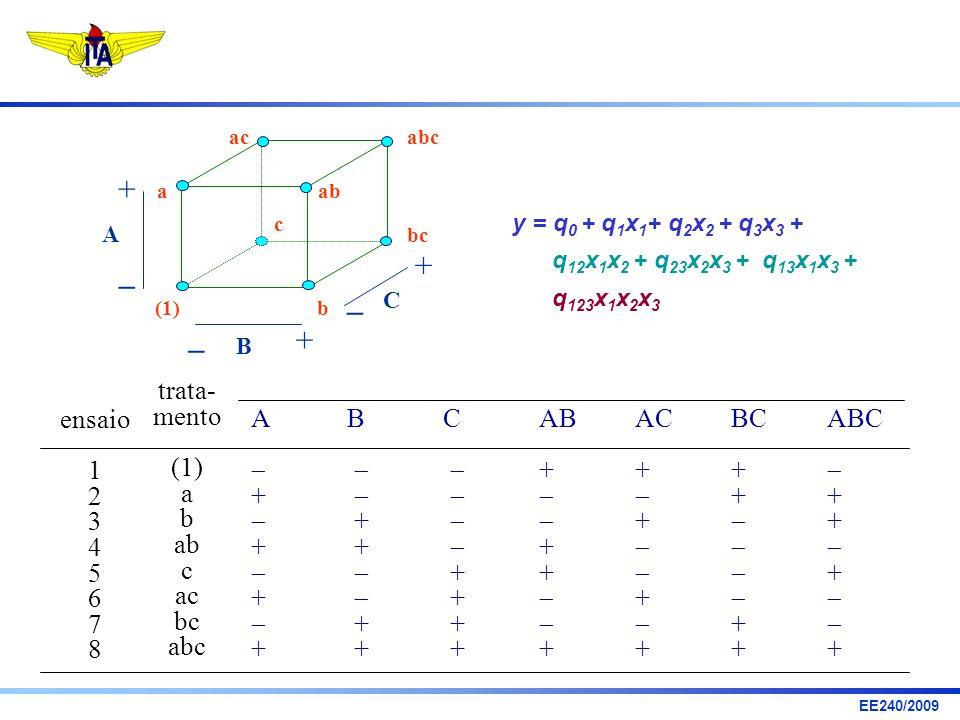 EE240/2009 ensaio 1 2 3 4 5 6 7 8 trata- mento (1) a b ab c ac bc abc ABCAB AC BC ABC + + + + + ++ + + + A B C (1)b aab bc abc ac c + + + y = q 0 + q