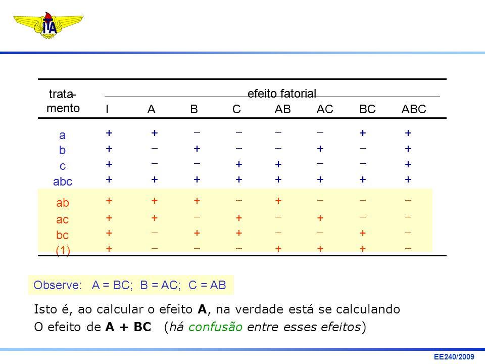 EE240/2009 Observe: A = BC; B = AC; C = AB Isto é, ao calcular o efeito A, na verdade está se calculando O efeito de A + BC (há confusão entre esses e