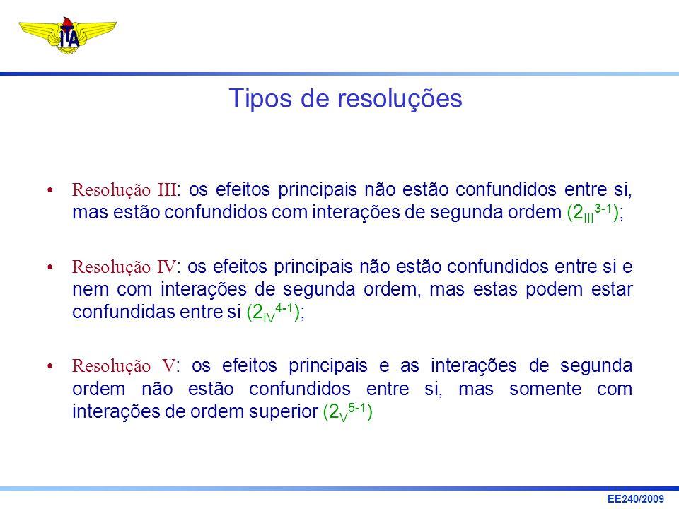 EE240/2009 Tipos de resoluções Resolução III : os efeitos principais não estão confundidos entre si, mas estão confundidos com interações de segunda o