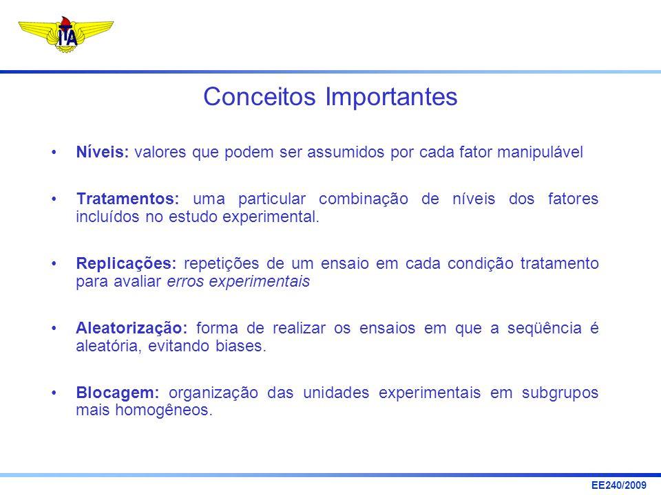 EE240/2009 Conceitos Importantes Níveis: valores que podem ser assumidos por cada fator manipulável Tratamentos: uma particular combinação de níveis d