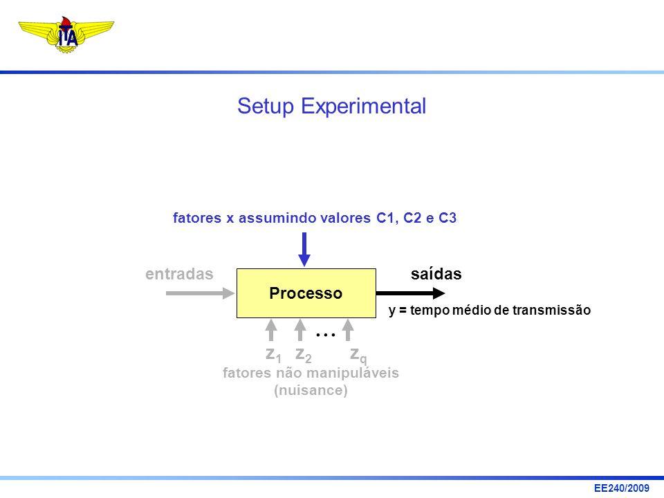 EE240/2009 Processo entradassaídas y = tempo médio de transmissão fatores x assumindo valores C1, C2 e C3... z1z1 z2z2 zqzq fatores não manipuláveis (