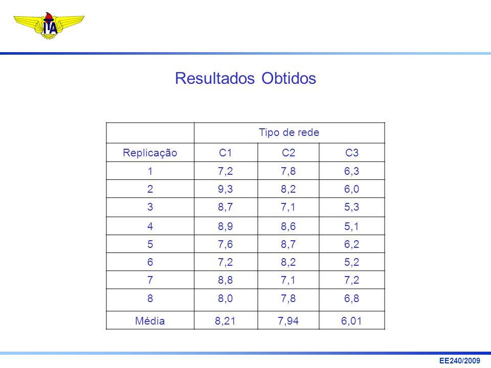 EE240/2009 Tipo de rede ReplicaçãoC1C2C3 17,27,86,3 29,38,26,0 38,77,15,3 48,98,65,1 57,68,76,2 67,28,25,2 78,87,17,2 88,07,86,8 Média8,217,946,01 Res