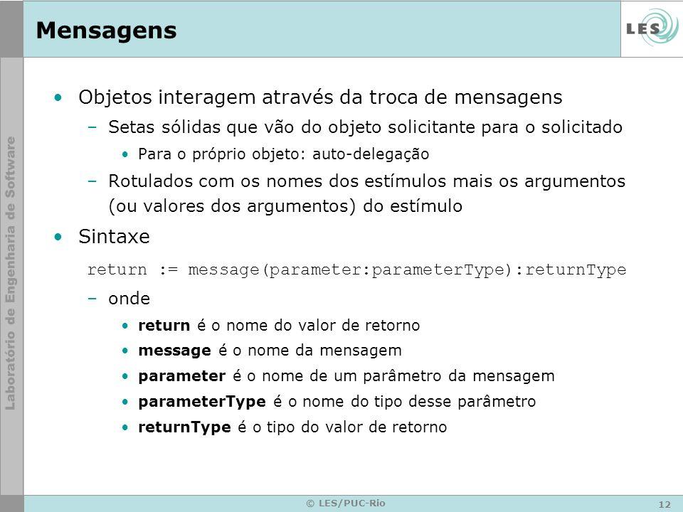 12 © LES/PUC-Rio Mensagens Objetos interagem através da troca de mensagens –Setas sólidas que vão do objeto solicitante para o solicitado Para o própr