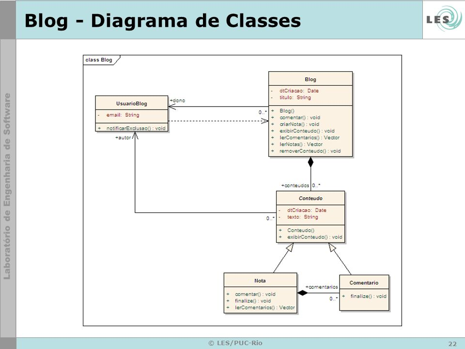 22 © LES/PUC-Rio Blog - Diagrama de Classes