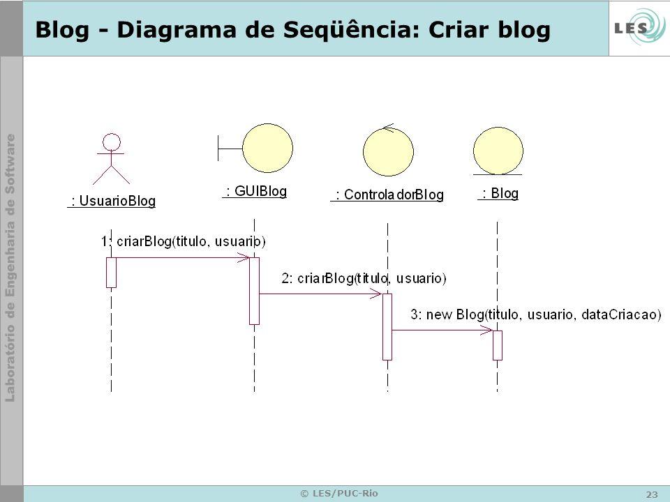 23 © LES/PUC-Rio Blog - Diagrama de Seqüência: Criar blog