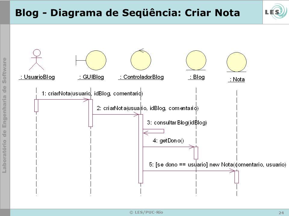 24 © LES/PUC-Rio Blog - Diagrama de Seqüência: Criar Nota