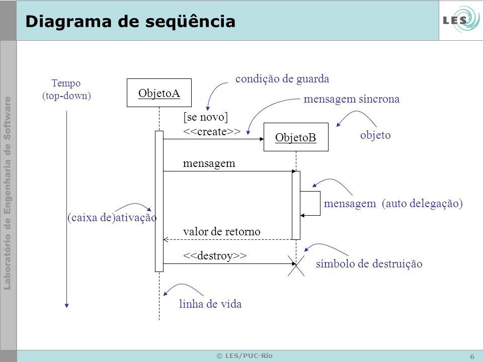 6 © LES/PUC-Rio Diagrama de seqüência Tempo (top-down) ObjetoA ObjetoB [se novo] > mensagem mensagem (auto delegação) valor de retorno > (caixa de)ati