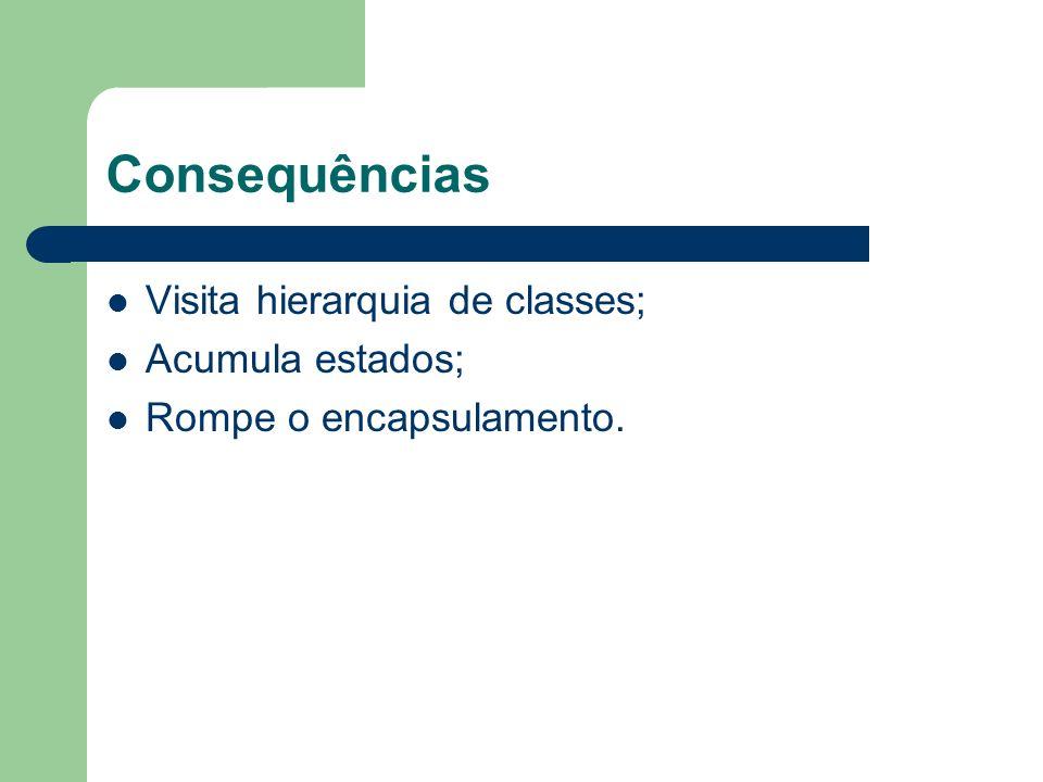 Consequências Visita hierarquia de classes; Acumula estados; Rompe o encapsulamento.