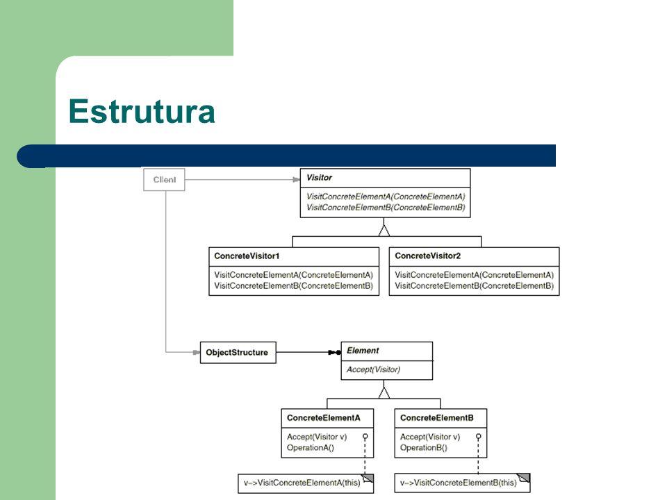 Participantes Visitor – Declara uma operação visit para cada classe ConcreteElement na estrutura do objeto.