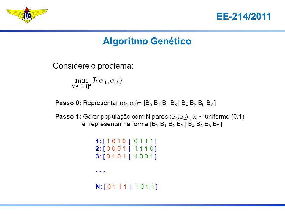 EE-214/2011 Considere o problema: Passo 0: Representar ( 1, 2 ) [B 0 B 1 B 2 B 3 | B 4 B 5 B 6 B 7 ] Passo 1: Gerar população com N pares ( 1, 2 ),, i ~ uniforme (0,1) e representar na forma [B 0 B 1 B 2 B 3 | B 4 B 5 B 6 B 7 ] 1: [ 1 0 1 0 | 0 1 1 1 ] 2: [ 0 0 0 1 | 1 1 1 0 ] 3: [ 0 1 0 1 | 1 0 0 1 ] - - - N: [ 0 1 1 1 | 1 0 1 1 ] Algoritmo Genético