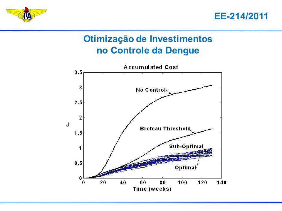 EE-214/2011 Otimização de Investimentos no Controle da Dengue